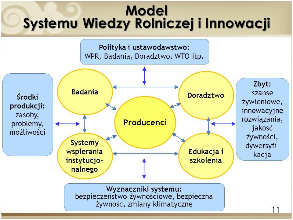 Model Systemu Wiedzy Rolniczej i Innowacji