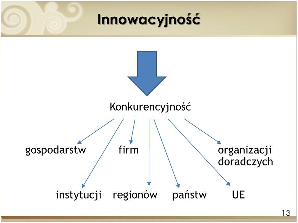 instytucji regionów państw UE