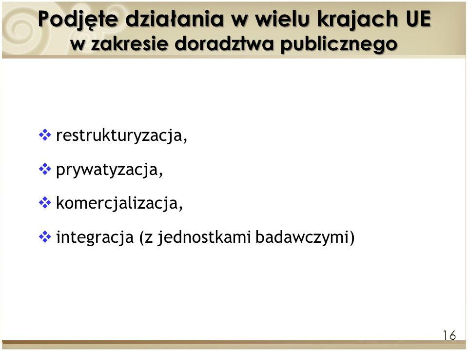 Podjęte działania w wielu krajach UE w zakresie doradztwa publicznego