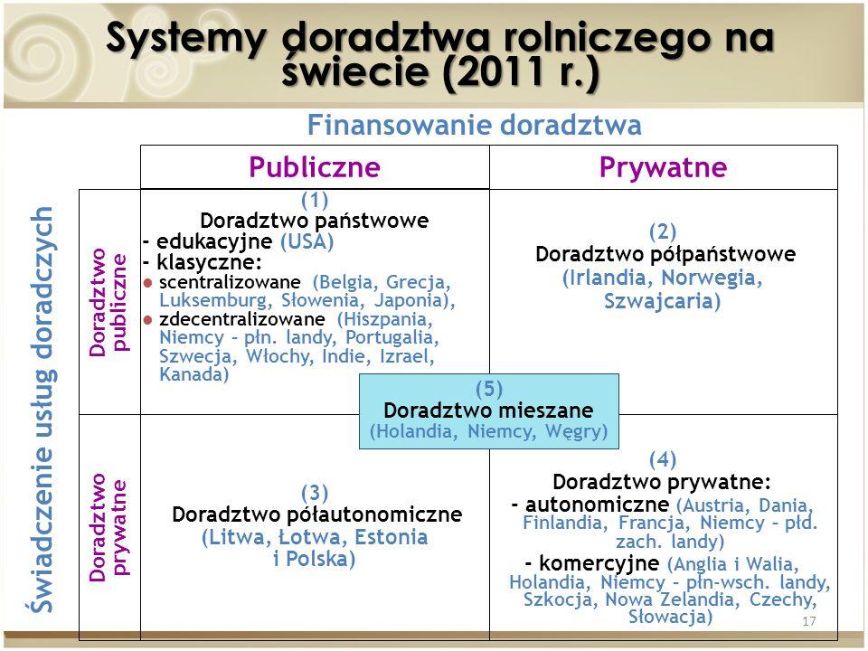 Systemy doradztwa rolniczego na świecie (2011 r.)