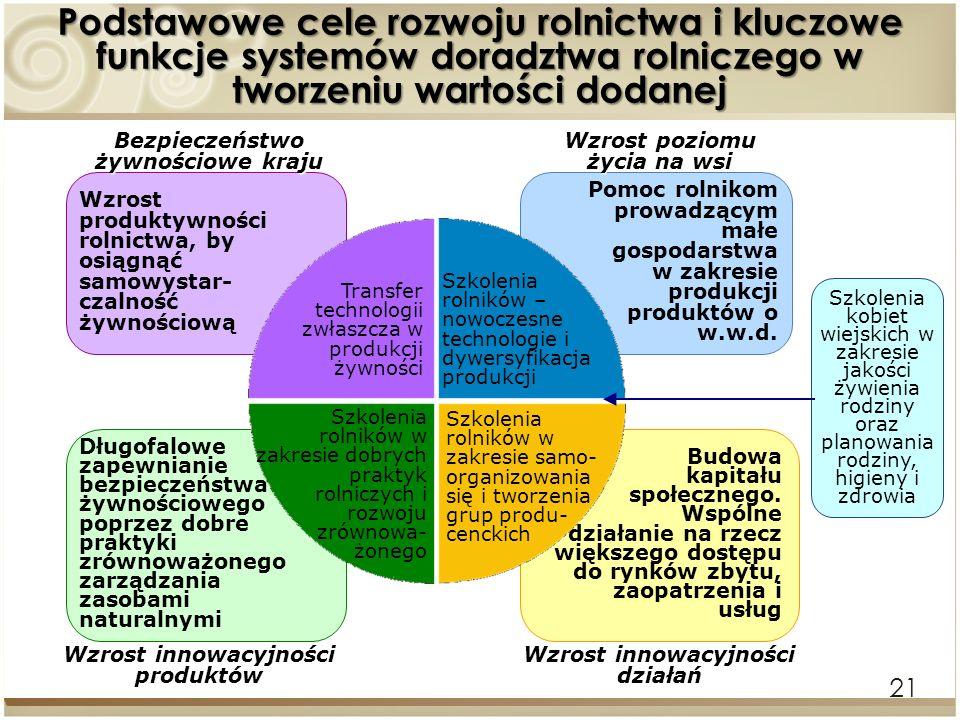 Podstawowe cele rozwoju rolnictwa i kluczowe funkcje systemów doradztwa rolniczego w tworzeniu wartości dodanej