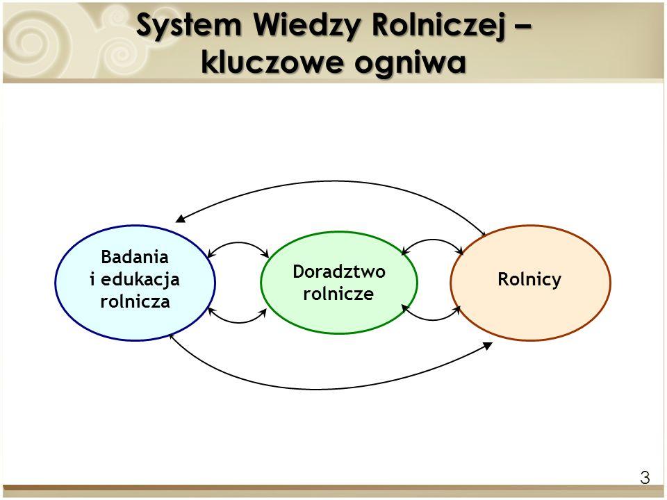 System Wiedzy Rolniczej – kluczowe ogniwa