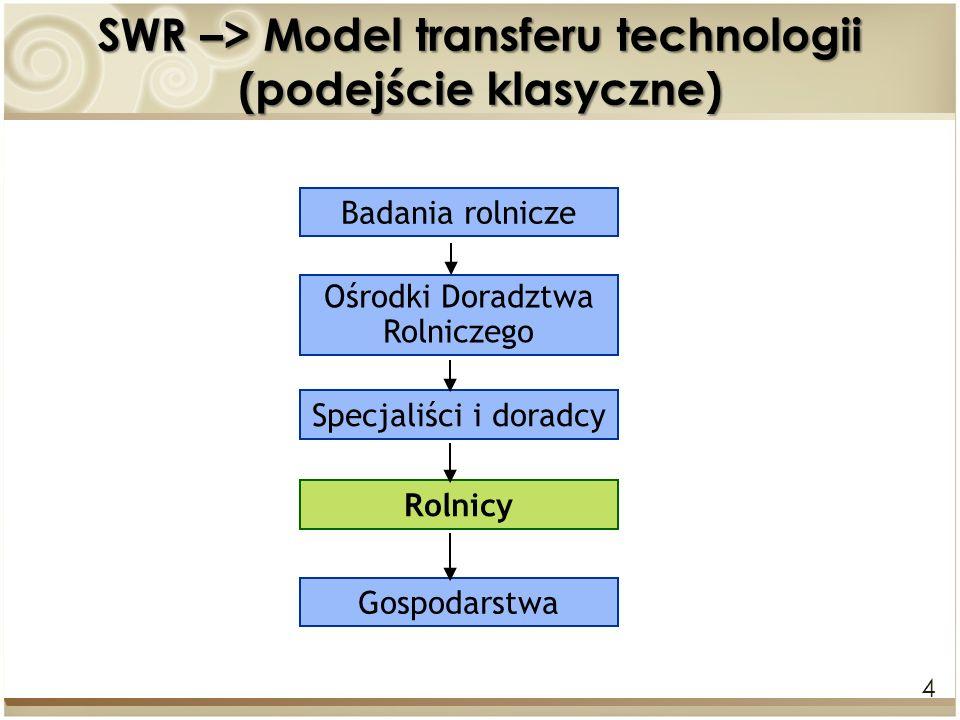 SWR –> Model transferu technologii (podejście klasyczne)