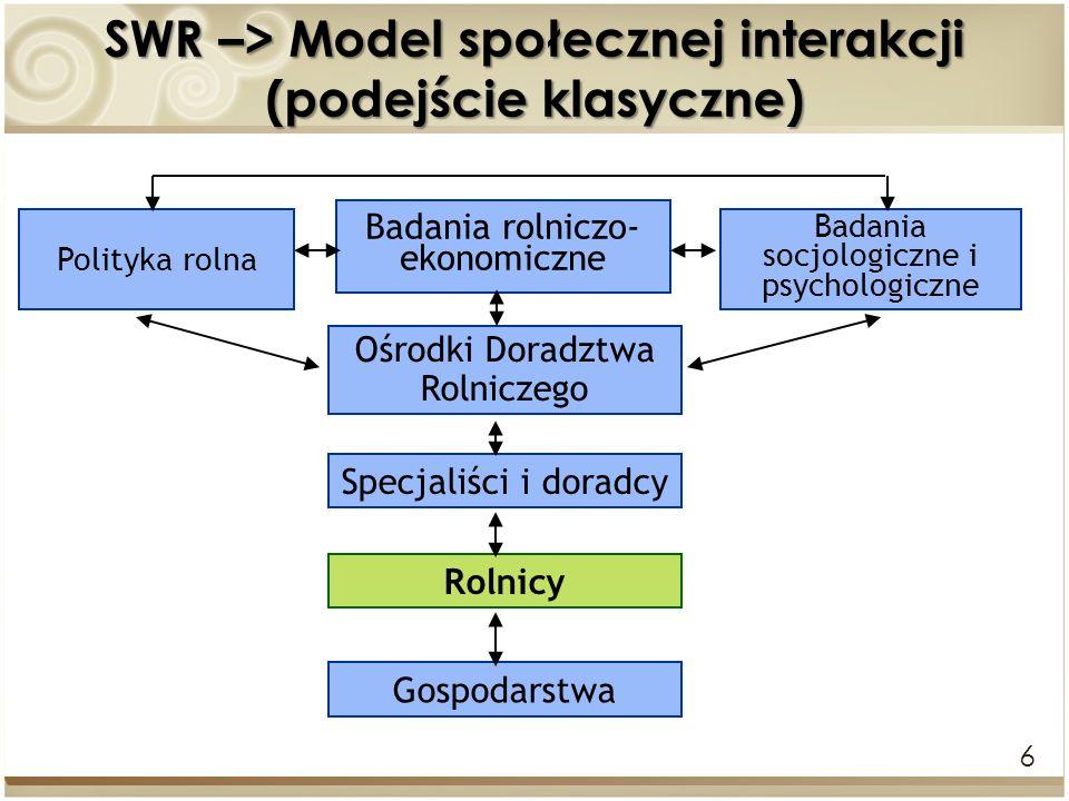 SWR –> Model społecznej interakcji (podejście klasyczne)