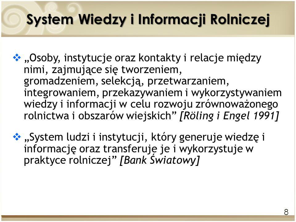 System Wiedzy i Informacji Rolniczej