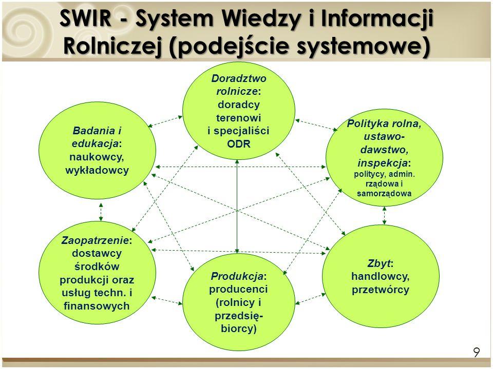 SWIR - System Wiedzy i Informacji Rolniczej (podejście systemowe)