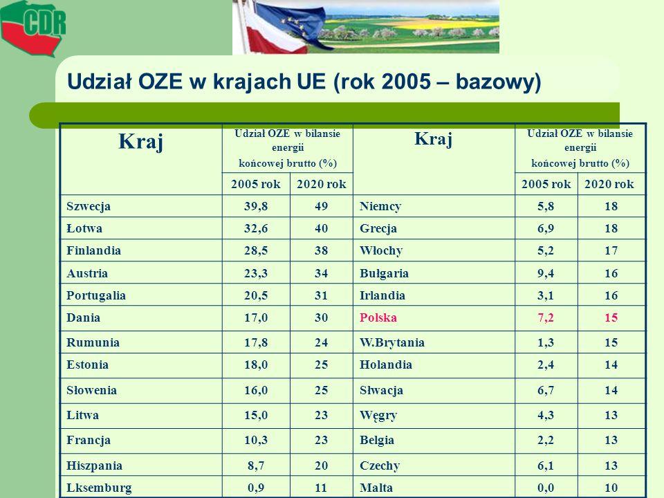 Udział OZE w krajach UE (rok 2005 – bazowy)
