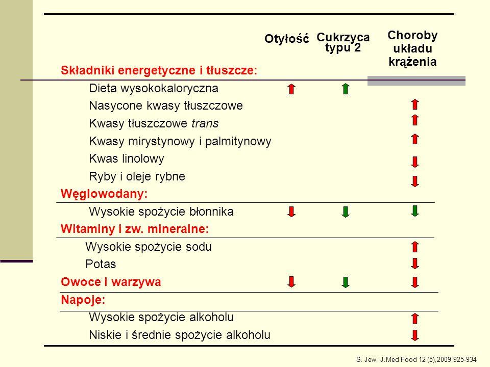 Choroby układu krążenia Cukrzyca typu 2 Otyłość