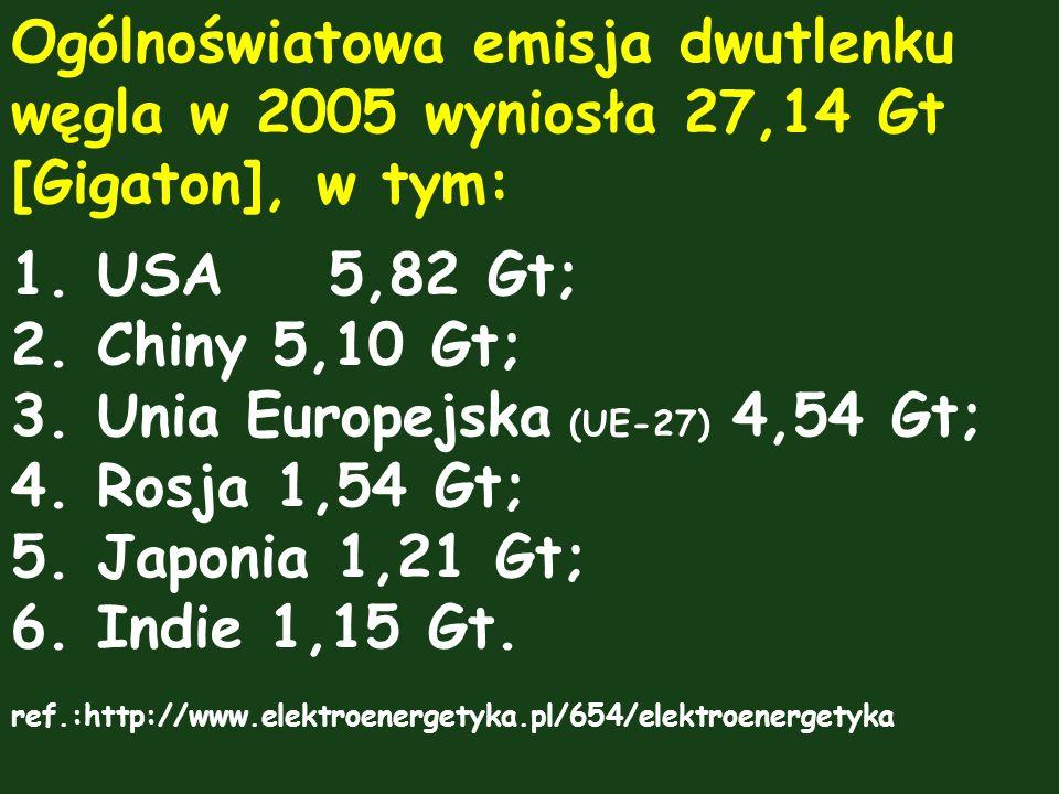 Unia Europejska (UE-27) 4,54 Gt; Rosja 1,54 Gt; Japonia 1,21 Gt;