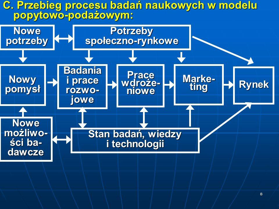 C. Przebieg procesu badań naukowych w modelu popytowo-podażowym: