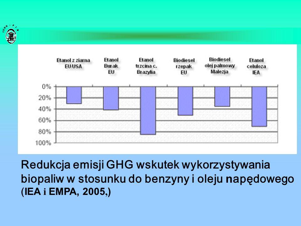 Redukcja emisji GHG wskutek wykorzystywania biopaliw w stosunku do benzyny i oleju napędowego (IEA i EMPA, 2005,)