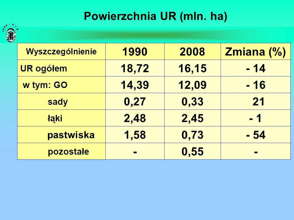 Powierzchnia UR (mln. ha)