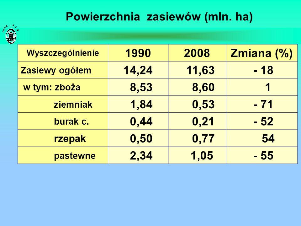Powierzchnia zasiewów (mln. ha)