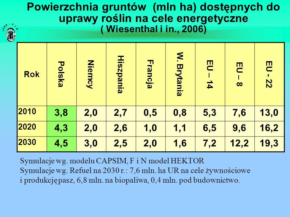 Powierzchnia gruntów (mln ha) dostępnych do uprawy roślin na cele energetyczne ( Wiesenthal i in., 2006)