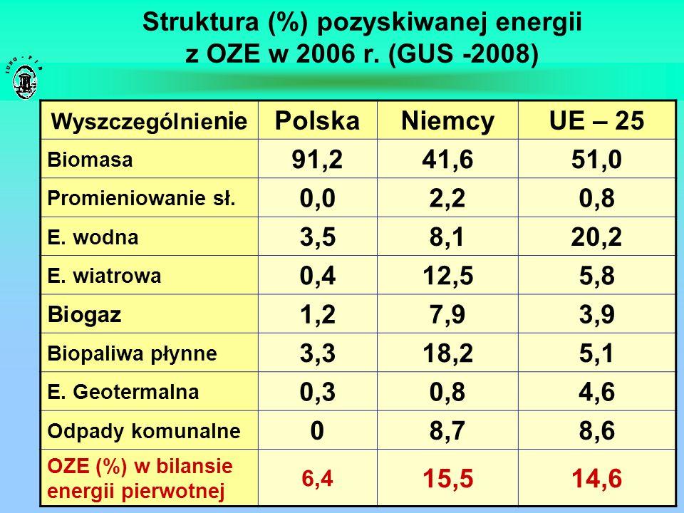 Struktura (%) pozyskiwanej energii z OZE w 2006 r. (GUS -2008)