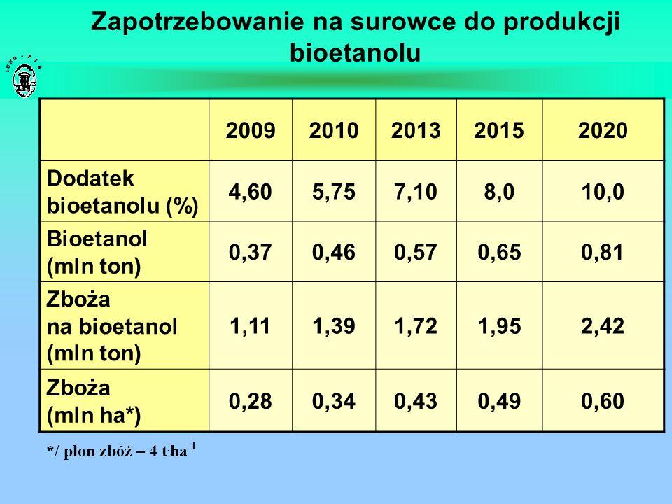 Zapotrzebowanie na surowce do produkcji bioetanolu