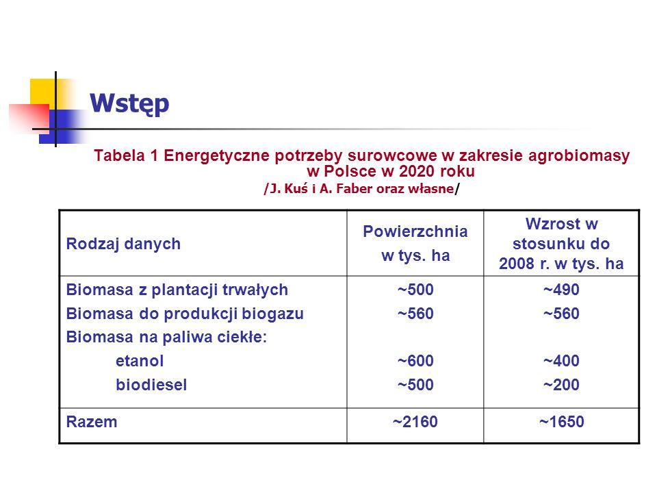 /J. Kuś i A. Faber oraz własne/ Wzrost w stosunku do 2008 r. w tys. ha