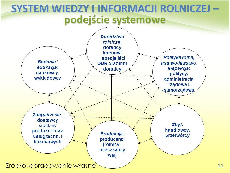 SYSTEM WIEDZY I INFORMACJI ROLNICZEJ – podejście systemowe
