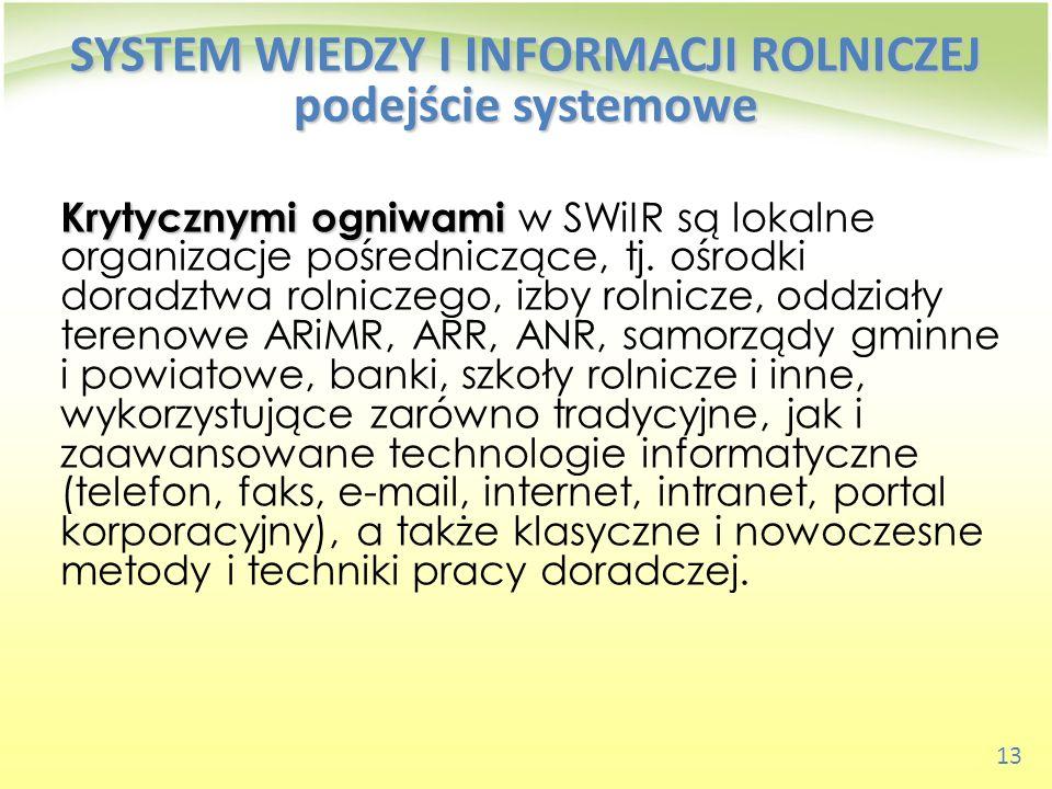 SYSTEM WIEDZY I INFORMACJI ROLNICZEJ podejście systemowe
