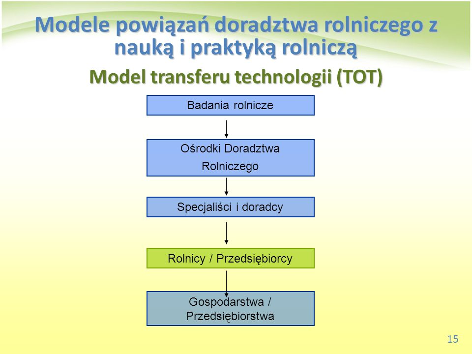 Model transferu technologii (TOT)
