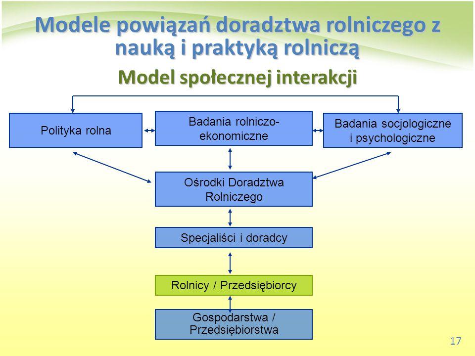 Model społecznej interakcji