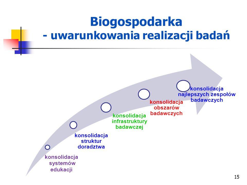Biogospodarka - uwarunkowania realizacji badań