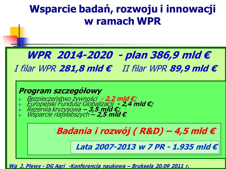 Wsparcie badań, rozwoju i innowacji w ramach WPR