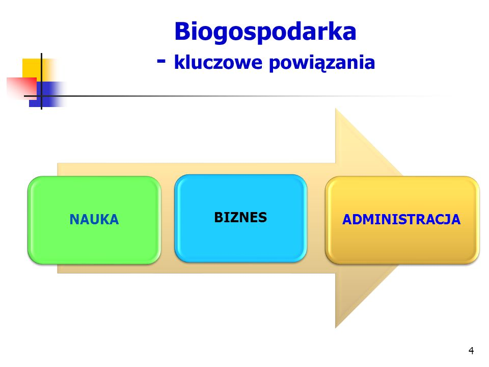 Biogospodarka - kluczowe powiązania