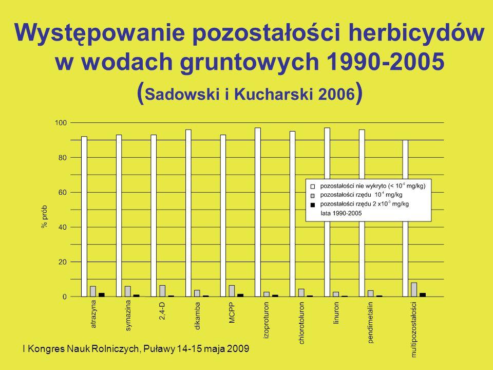 Występowanie pozostałości herbicydów w wodach gruntowych 1990-2005 (Sadowski i Kucharski 2006)
