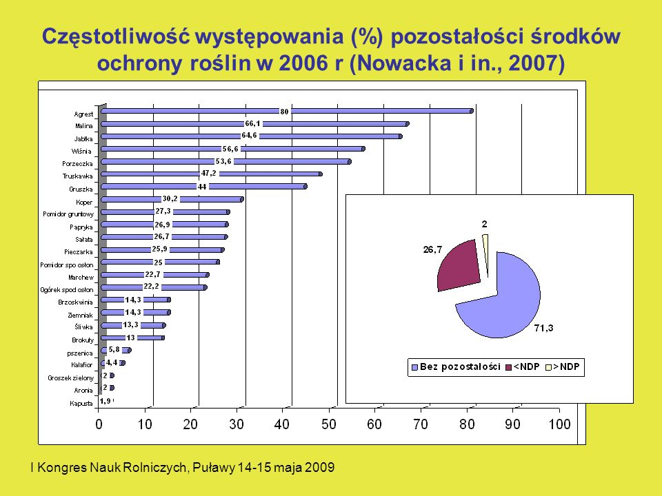 Częstotliwość występowania (%) pozostałości środków ochrony roślin w 2006 r (Nowacka i in., 2007)