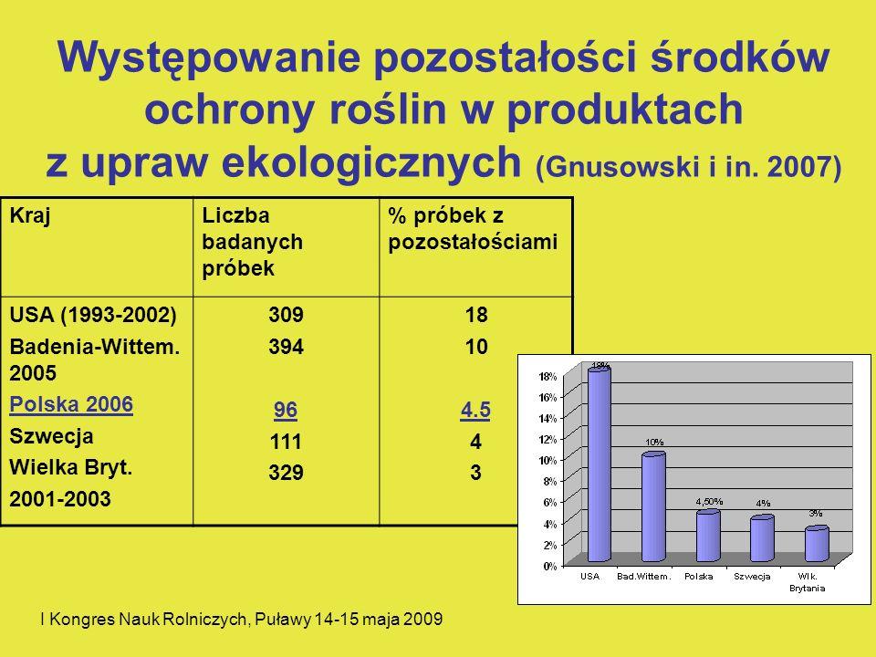 Występowanie pozostałości środków ochrony roślin w produktach