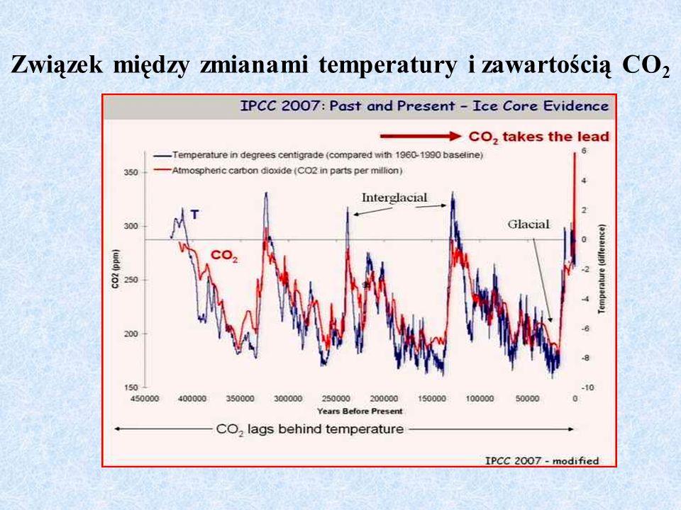 Związek między zmianami temperatury i zawartością CO2
