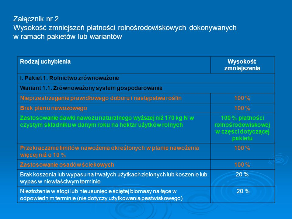 Załącznik nr 2 Wysokość zmniejszeń płatności rolnośrodowiskowych dokonywanych w ramach pakietów lub wariantów.