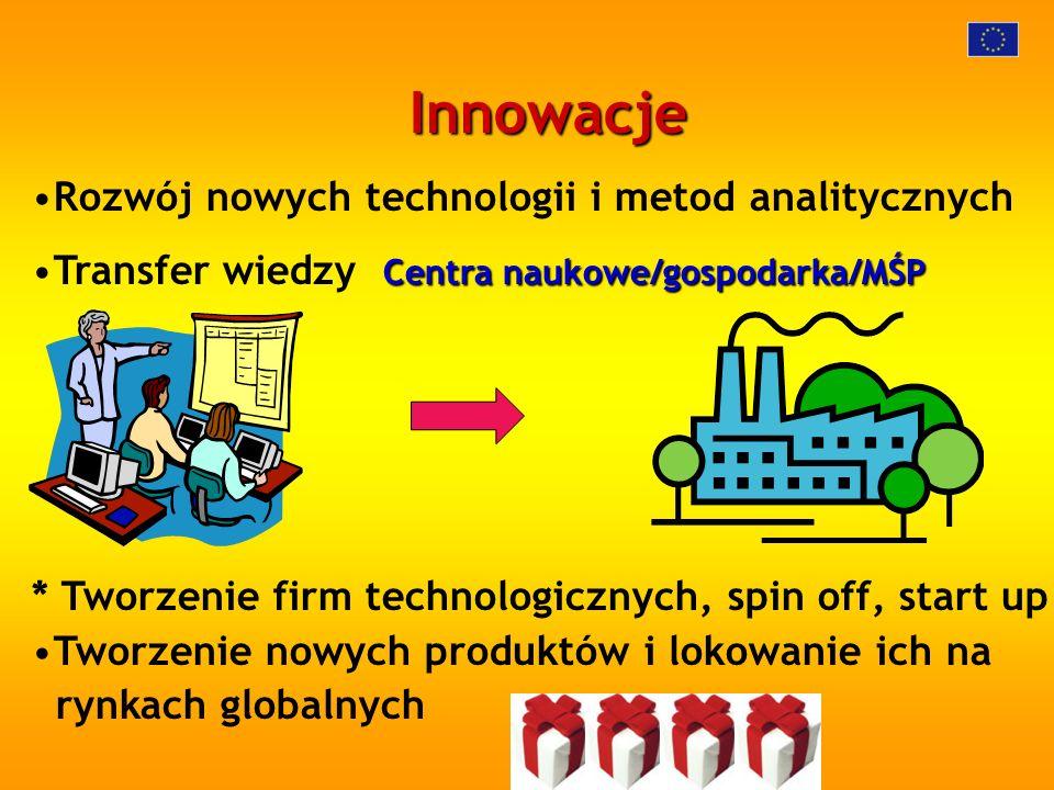 Innowacje Rozwój nowych technologii i metod analitycznych