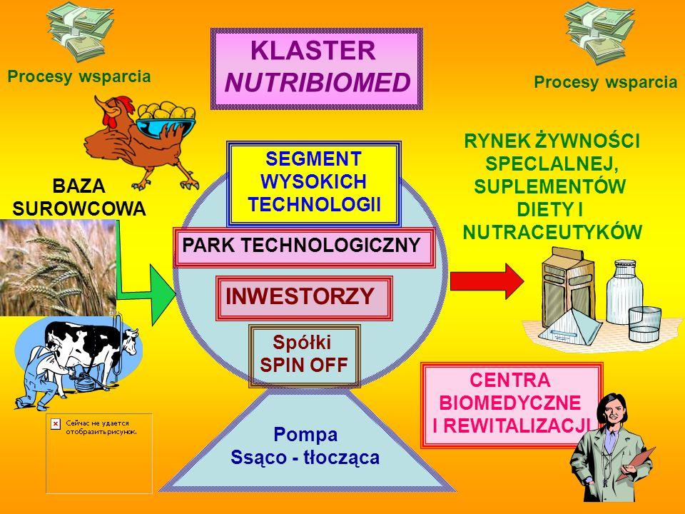 KLASTER NUTRIBIOMED INWESTORZY RYNEK ŻYWNOŚCI SPECLALNEJ,