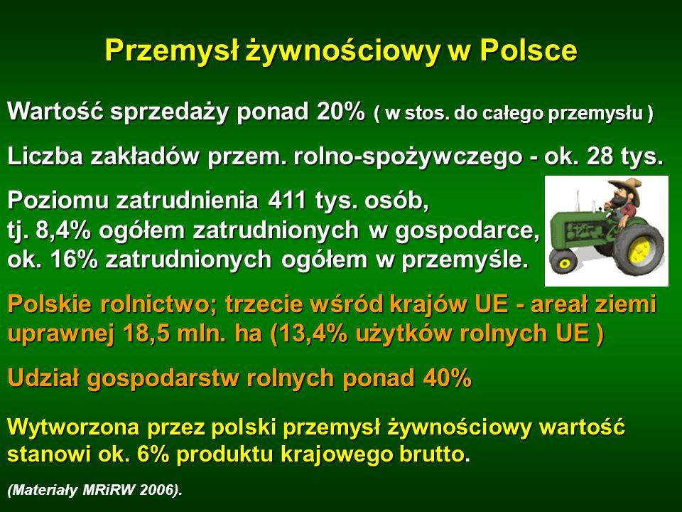 Przemysł żywnościowy w Polsce