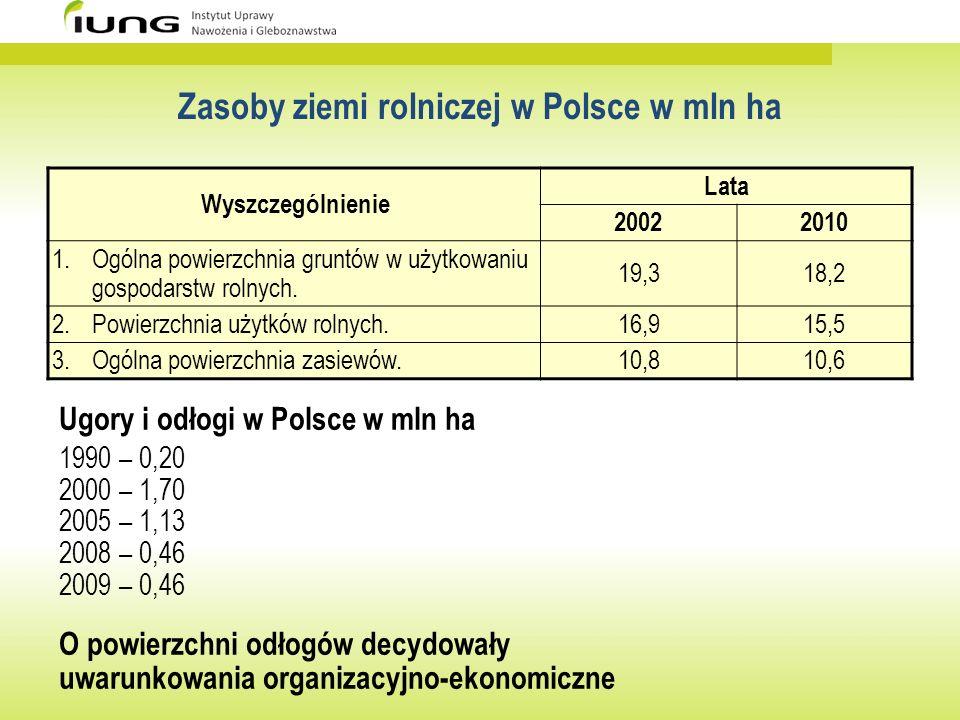 Zasoby ziemi rolniczej w Polsce w mln ha