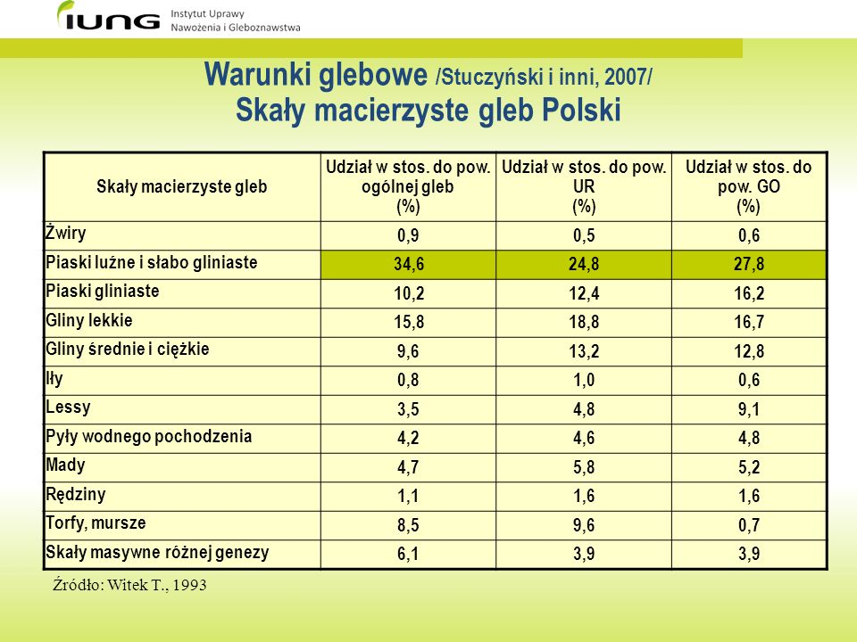 Warunki glebowe /Stuczyński i inni, 2007/ Skały macierzyste gleb Polski
