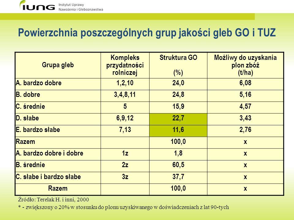 Powierzchnia poszczególnych grup jakości gleb GO i TUZ