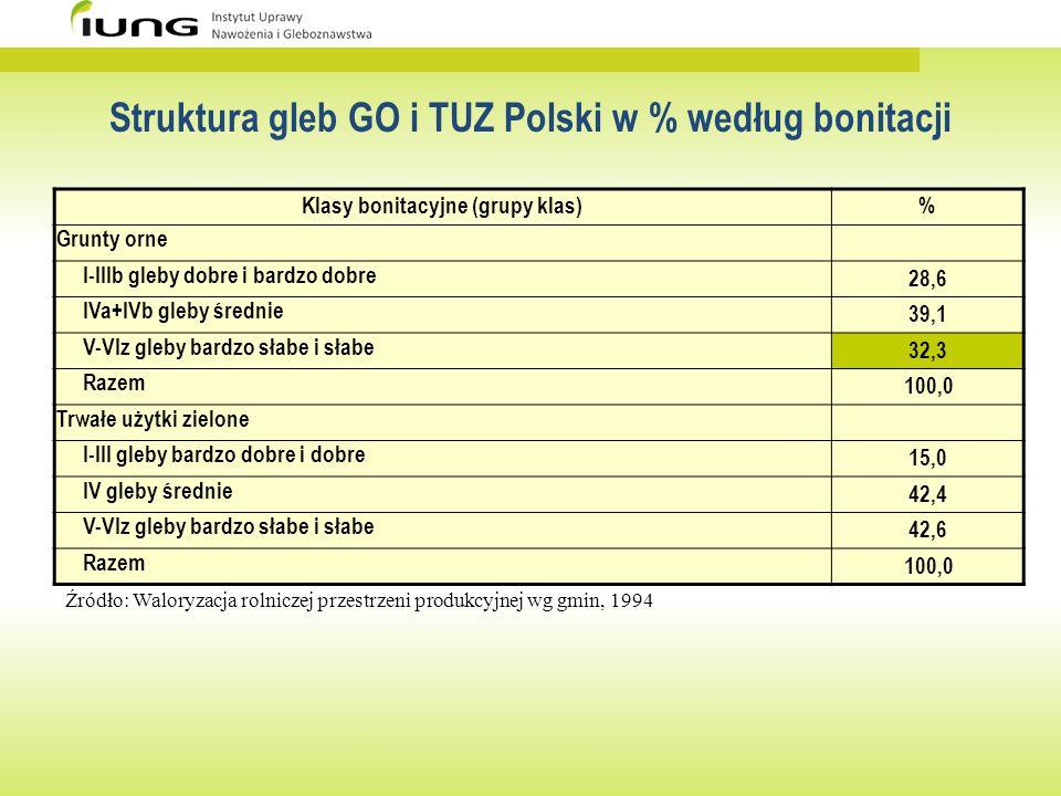 Struktura gleb GO i TUZ Polski w % według bonitacji