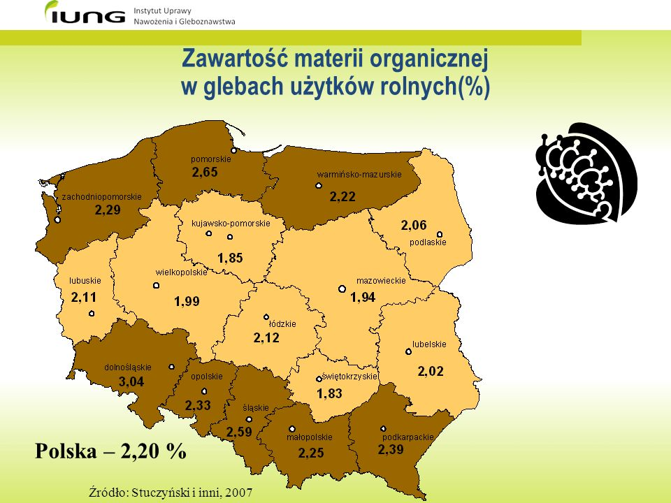 Zawartość materii organicznej w glebach użytków rolnych(%)