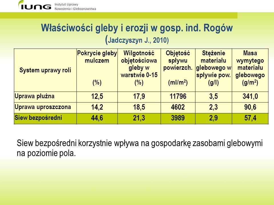 Właściwości gleby i erozji w gosp. ind. Rogów (Jadczyszyn J., 2010)