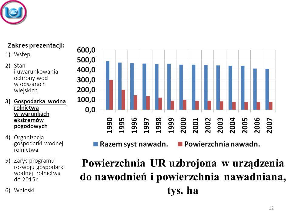 Zakres prezentacji: Wstęp. Stan i uwarunkowania ochrony wód w obszarach wiejskich.