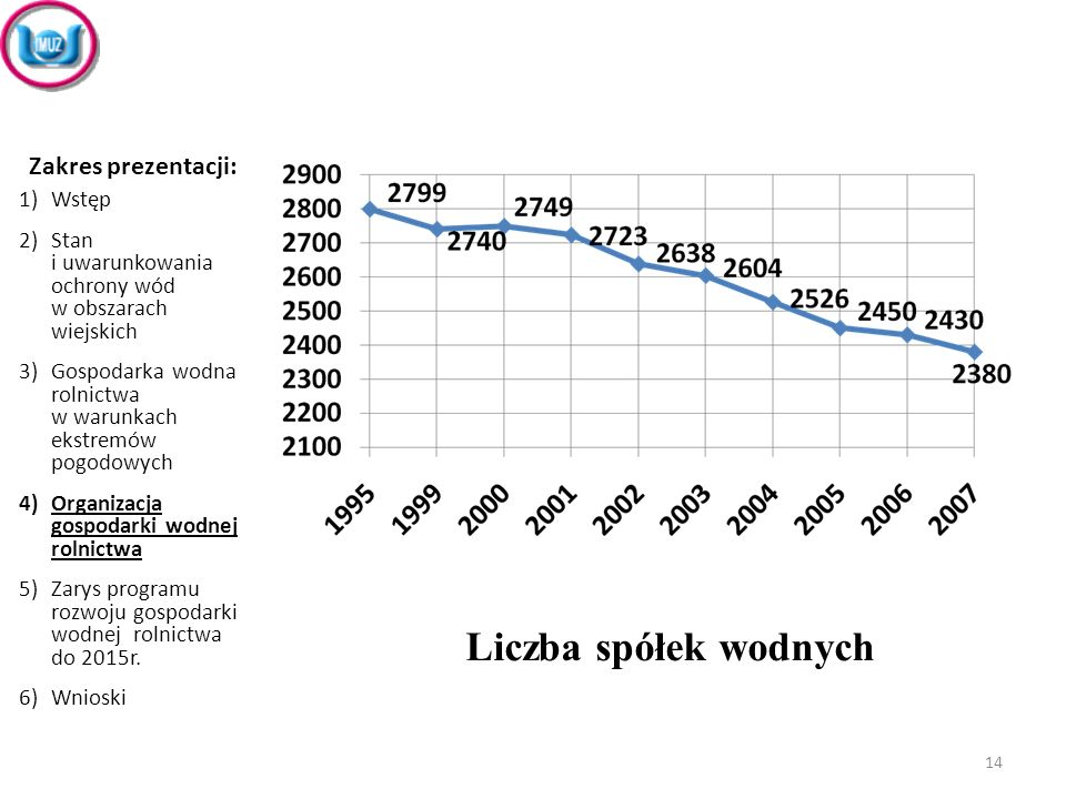 Liczba spółek wodnych Zakres prezentacji: Wstęp