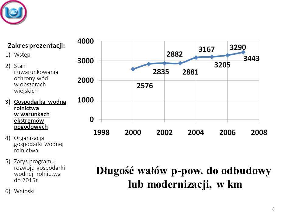 Długość wałów p-pow. do odbudowy lub modernizacji, w km