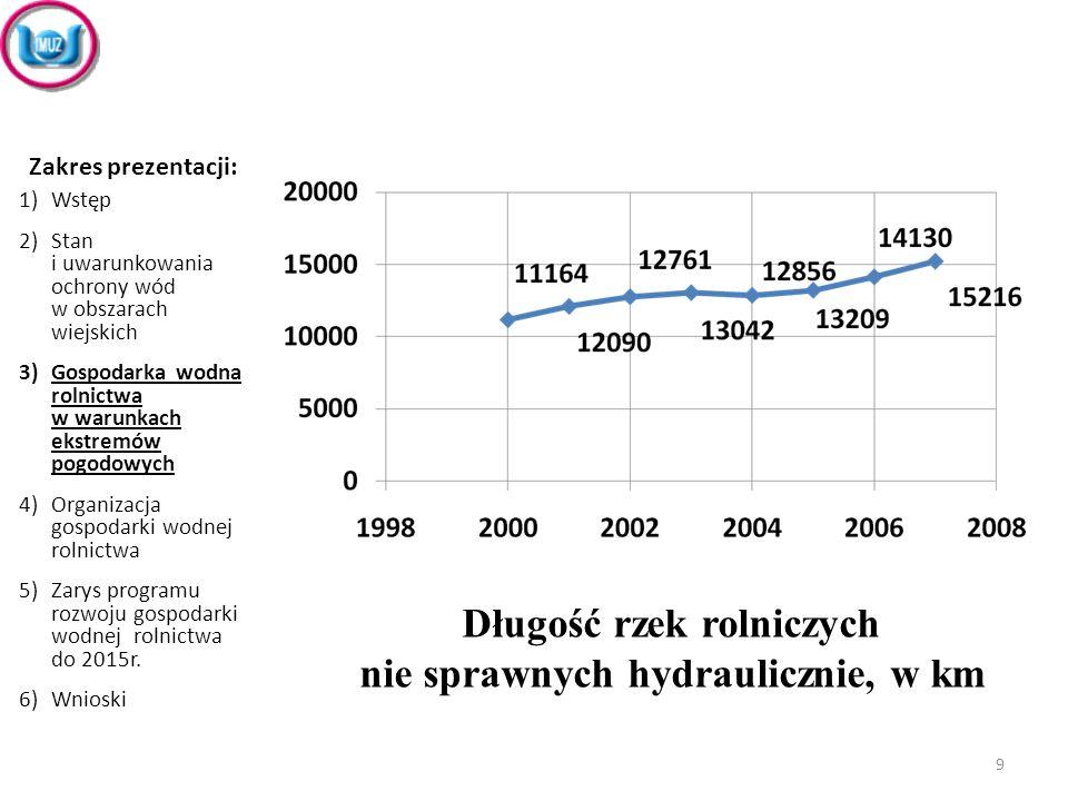 Długość rzek rolniczych nie sprawnych hydraulicznie, w km