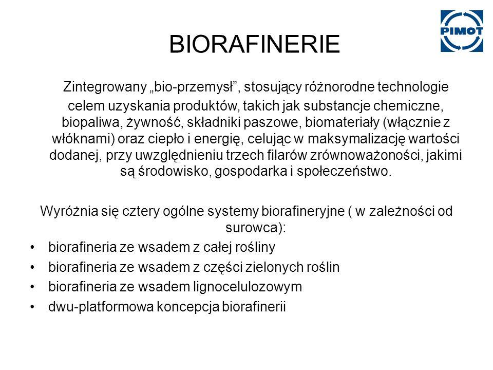 BIORAFINERIE