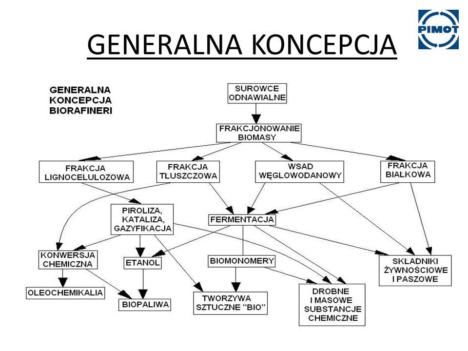 GENERALNA KONCEPCJA BIORAFINERII