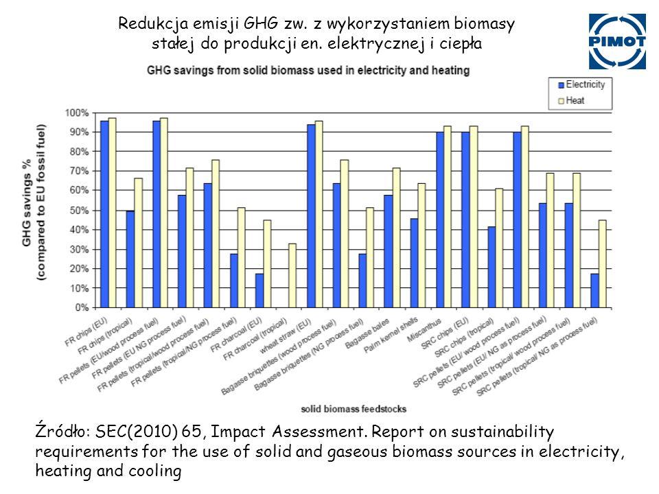 Redukcja emisji GHG zw. z wykorzystaniem biomasy stałej do produkcji en. elektrycznej i ciepła