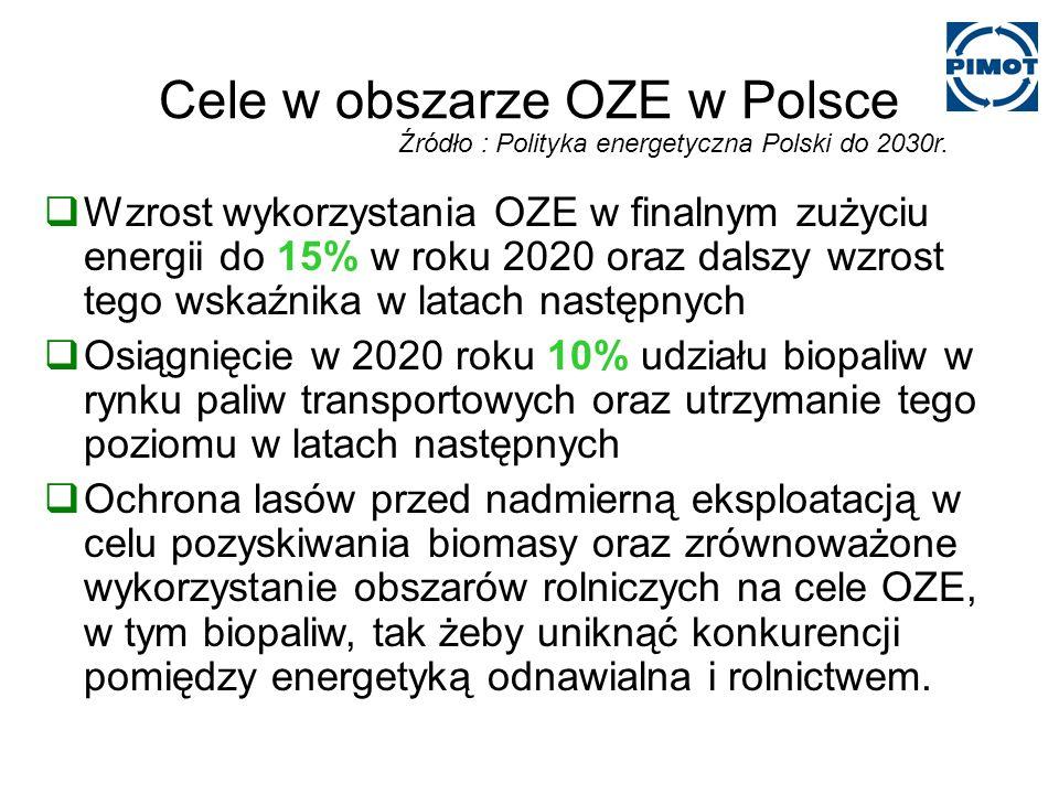 Cele w obszarze OZE w Polsce